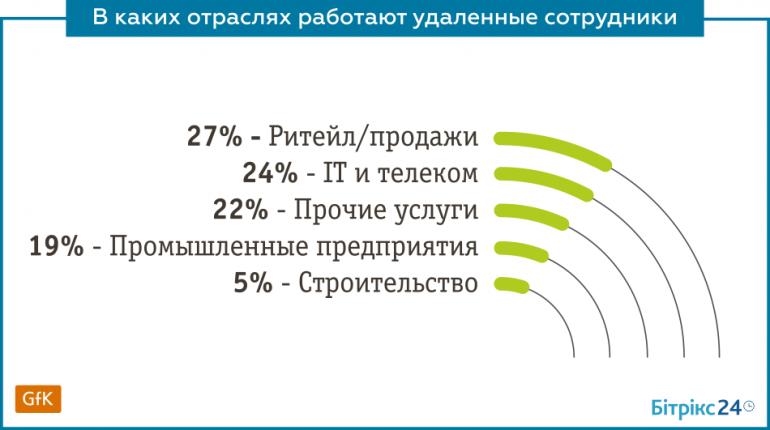 Distance Ukraine (8)