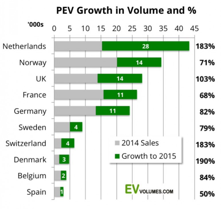 Europe Electric Car Sales Reached 1% (2)