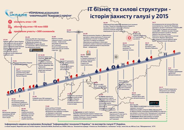 Все обыски украинского IT-сектора за 2015 год в одной инфографике