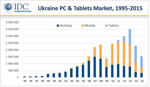 PC Ukraine 2015