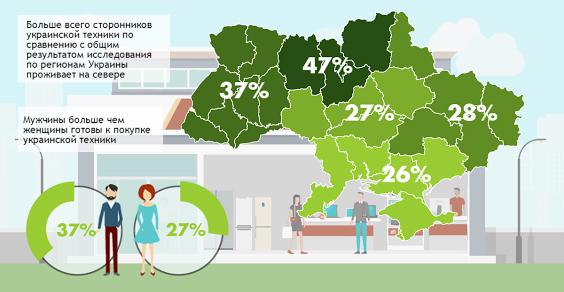 Треть украинцев согласны покупать технику отечественного производства