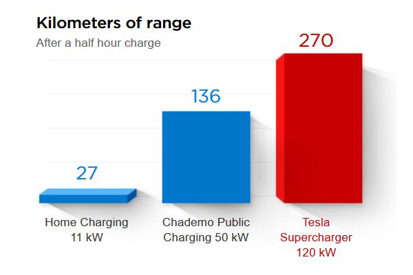 В 2016 году компания Tesla Motors откроет в Украине две официальные электрозаправки Supercharger