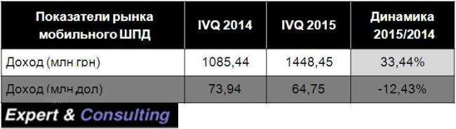 Исследование рынка: сколько украинцы тратят на 3G