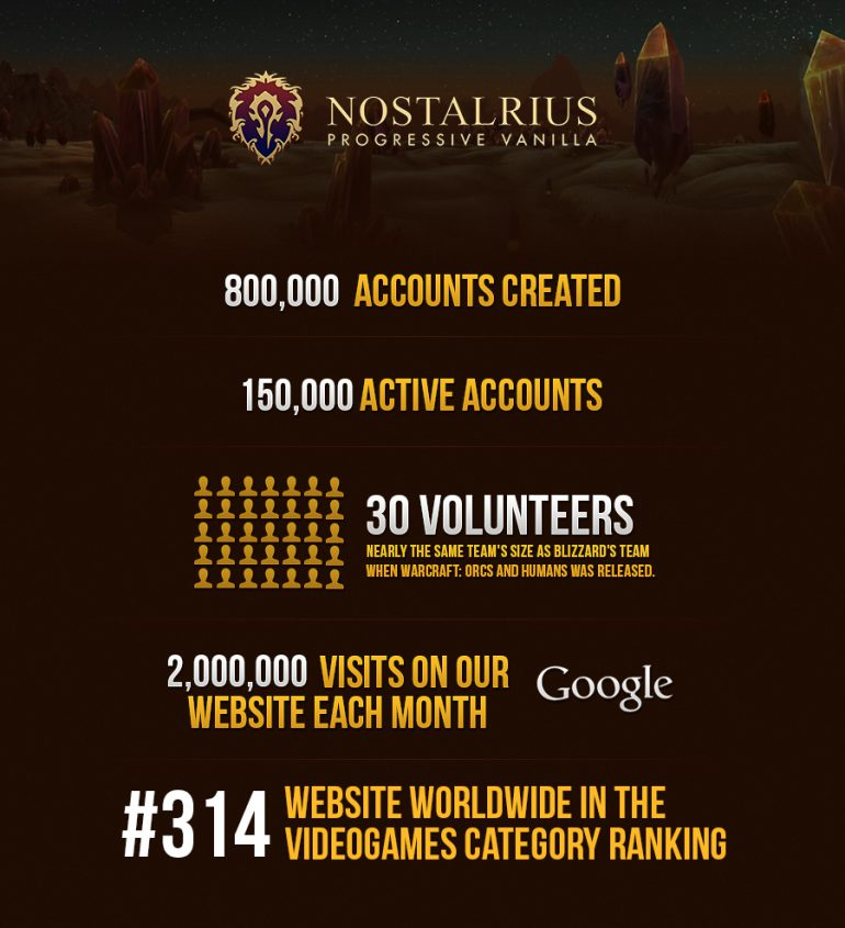 WoW-Nostalrius-Statistik