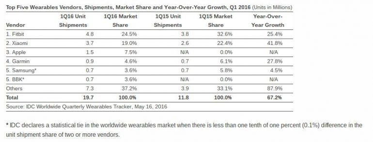 Компания IDC опубликовала отчёт о состоянии рынка носимых устройств в первом квартале 2016 года.  В указанном периоде объём рынка в количественном выражении составил 19,7 млн отгруженных устройств. Это на 67,2% больше, чем в первом квартале 2015 года. Лидером является компания Fitbit, которая контролирует почти четверть рынка носимых устройств. Вместе с тем, несмотря на увеличение количества реализованных гаджетов, её рыночная доля сократилась. Аналогичным образом в первом квартале 2016 года сложилась ситуация и у компании Xiaomi. На третье место поднялась компания Apple, которая лишь недавно вышла на рынок носимых устройств со своими умными часами. Garmin смогла лишь немного увеличить объём реализации, в результате чего заняла четвёртое место. Пятое место разделили компании Samsung и BBK с примерно одинаковым результатом. Среди всей пятёрки лидеров лишь у Samsung не получилось нарастить объёмы сбыта носимых устройств. Подробные сведения представлены в таблице. Также аналитики предлагают разбивку информации по классам носимых электронных устройств. Во второй таблице представлены сведения, касающиеся реализации фитнес-трекеров. На протяжении первого квартале 2016 года было отгружено 16,4 млн таких устройств. Третья таблица содержит сведения о сбыте умных часов. В данном случае объёмы реализации выглядят не столь внушительными – 3,2 млн устройств. Зато этот сегмент продемонстрировал 2-кратный прирост за минувший год. Почти половину рынка умных часов (46% или 1,5 млн устройств) приходится на долю Apple. Источник: phonearena
