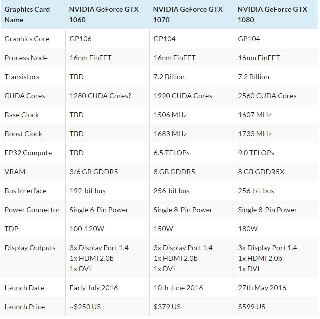 7 июля состоится анонс видеокарты NVIDIA GeForce GTX 1060 с ценой от $250