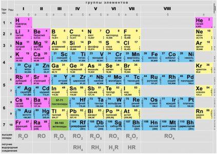 Предложены названия четырёх новых химических элементов таблицы Менделеева
