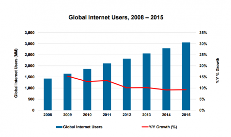 График дня: как росло число пользователей интернета за последние восемь лет