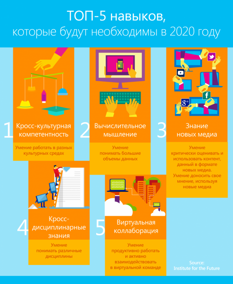 Top 5 2020 Microsoft Ukraine (1)