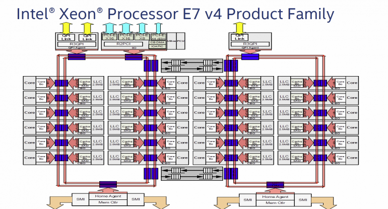Xeon-E7-v4-Broadwell-EX-CPU-Block-Diagram