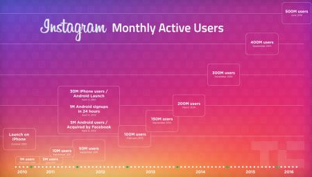 Популярность Instagram растет: за два года число ежемесячных активных пользователей выросло до 500 млн