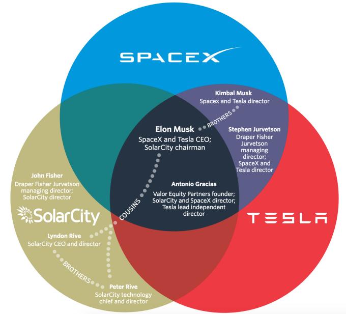 Tesla Илона Маска намерена купить компанию SolarCity Илона Маска за $2,8 млрд