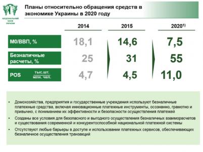 НБУ намерен повысить долю безналичных платежей до 55%