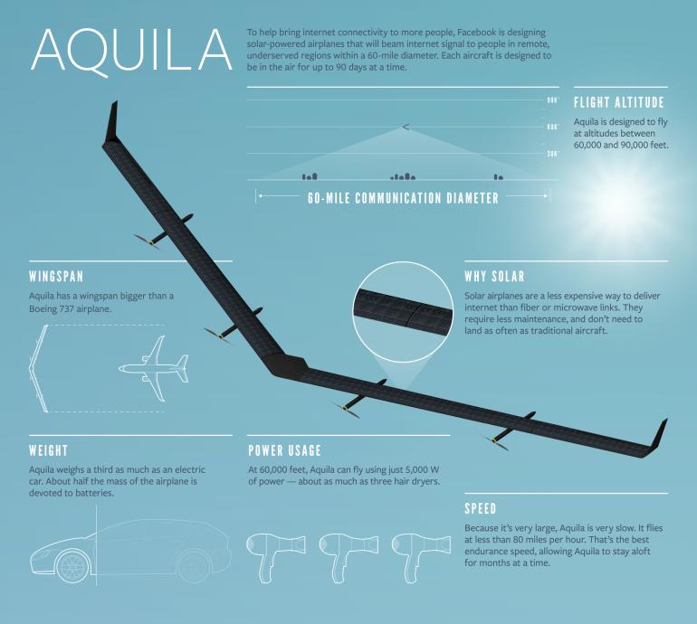 22 Aquila Infographic