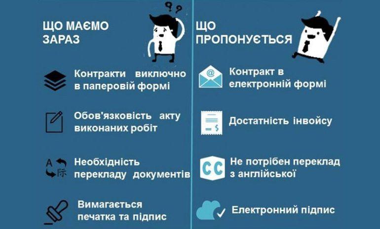 ВРУ приняла в первом чтении закон в поддержку украинских фрилансеров
