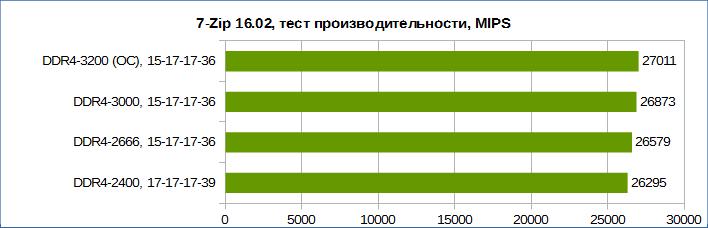 Обзор комплекта памяти HyperX Predator DDR4-3000 (HX430C15PB3K2/16)