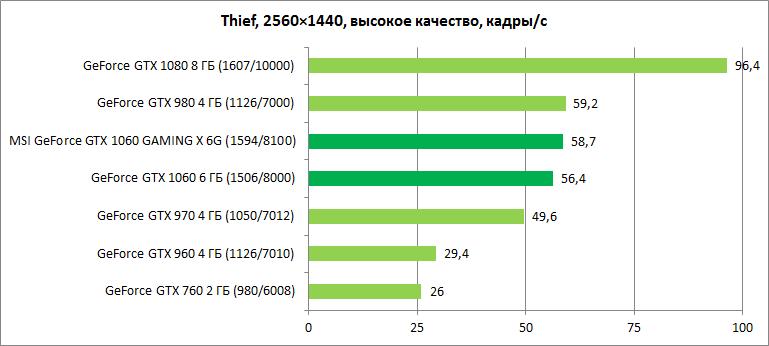 Обзор видеокарты MSI GeForce GTX 1060 GAMING X 6G