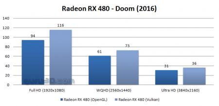 Переход с OpenGL на Vulkan ускоряет DOOM на 20%