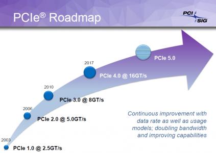 PCI Express 4.0: удвоенная пропускная способность и минимум 300 Вт питания