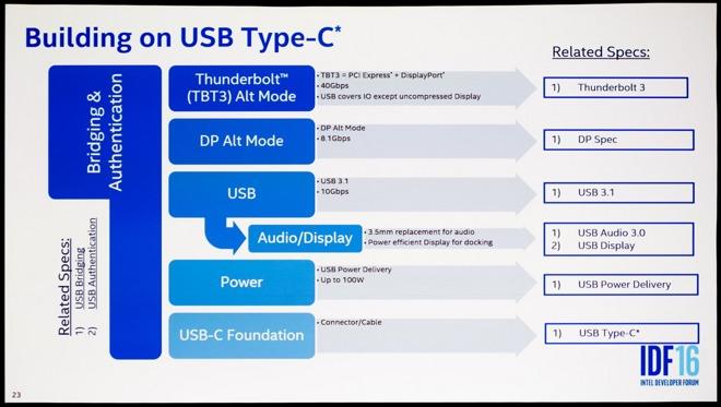 Intel продолжает агитировать за отказ от привычного аудиоразъема 3,5 мм в пользу порта USB-C