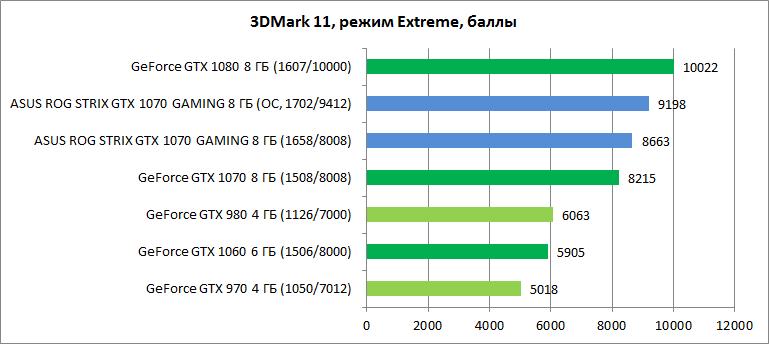 Обзор видеокарты ASUS ROG STRIX GTX 1070 GAMING
