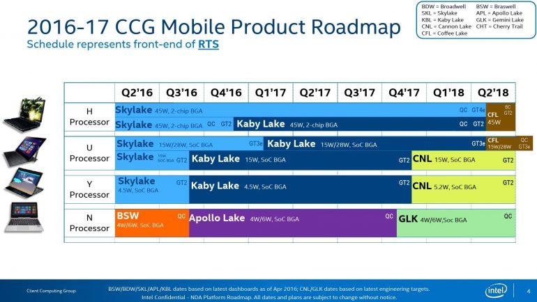 Планы Intel по выпуску мобильных процессоров вплоть до 2018 года