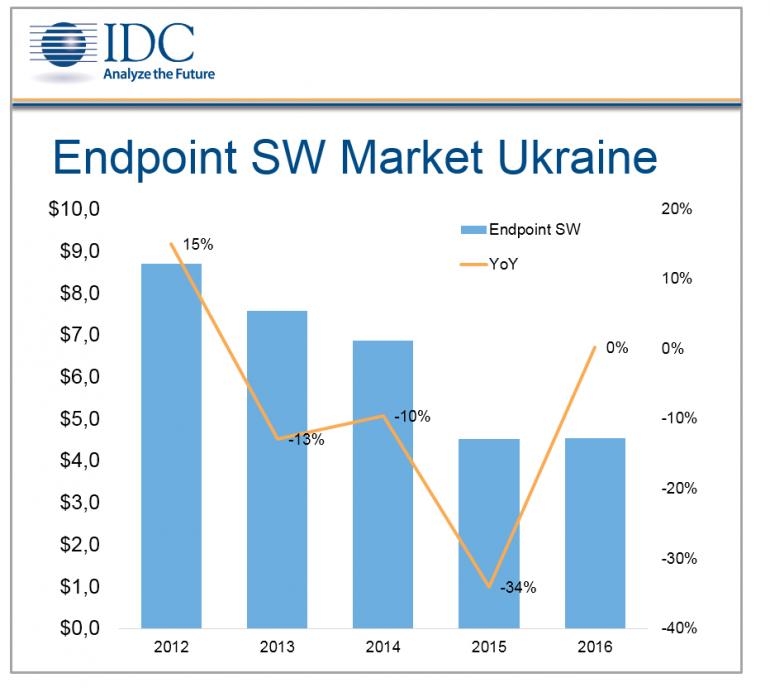 IDC Ukraine 05.09.2016