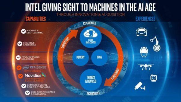 Intel-Movidius-acquisition-e1473145504492