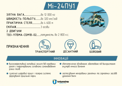 «Укроборонпром» продемонстрировал новейшую модернизацию ударного вертолета Ми-24ПУ1 [видео]