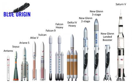 Blue Origin представила New Glenn – свою новую многоразовую ракету для полетов на орбиту, доступную в вариантах с двумя и тремя ступенями