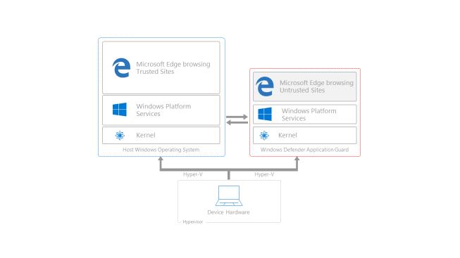 Windows 10 иOffice 365 сделают безопаснее для бизнеса