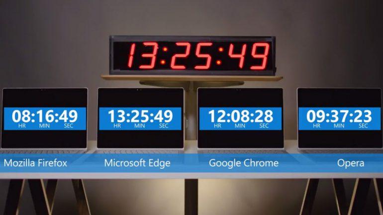 Microsoft снова демонстрирует, насколько ее браузер Edge превосходит по энергоэффективности Chrome, Opera и Firefox