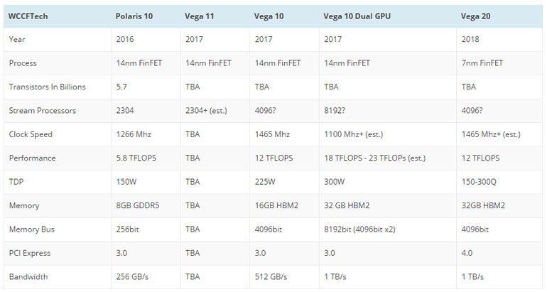 Двухчиповая відеокарта AMD Vega 10 забезпечить продуктивність на рівні 18 терафлопс