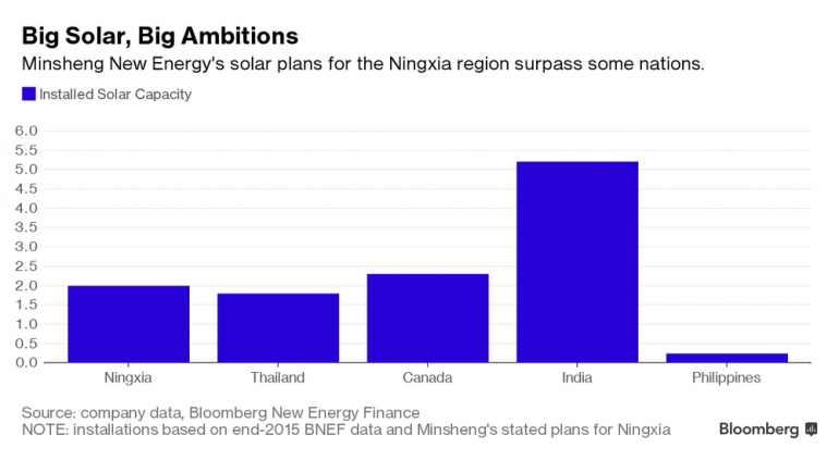 china-sun-plant-graph