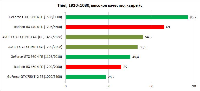 GeForce GTX 1050 Ti в игре: обзор видеокарты ASUS EX-GTX1050TI-4G