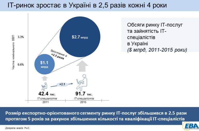 it-ukraine-2016-1