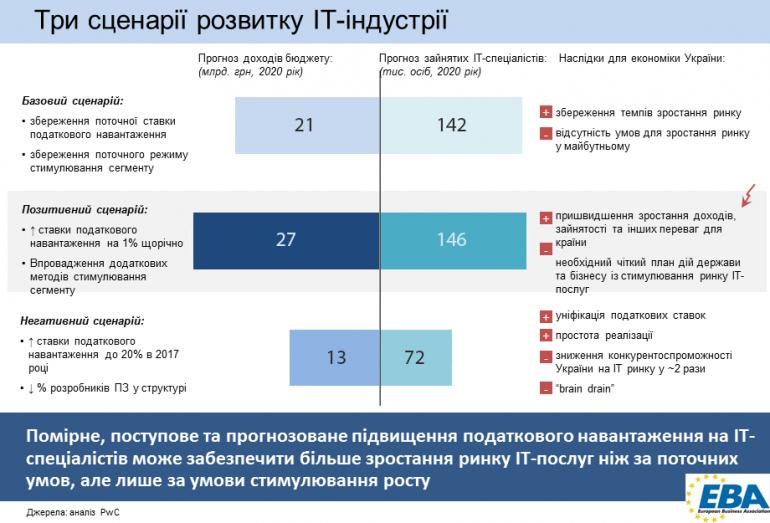 it-ukraine-2016-2