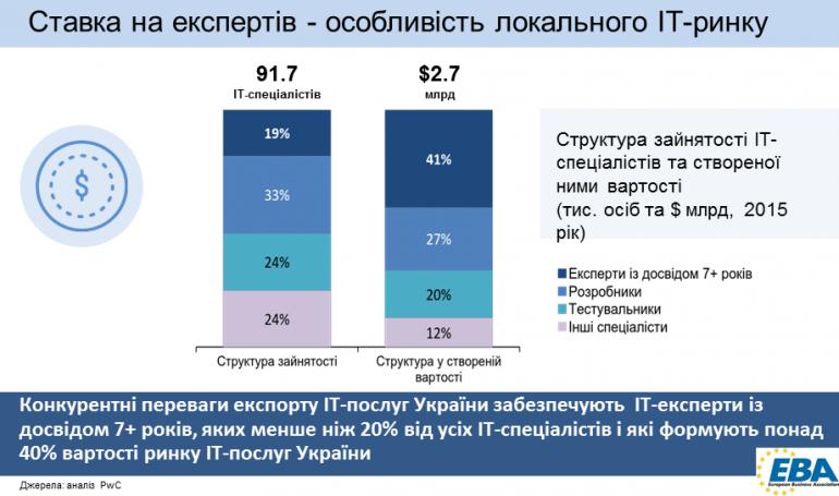 it-ukraine-2016-3