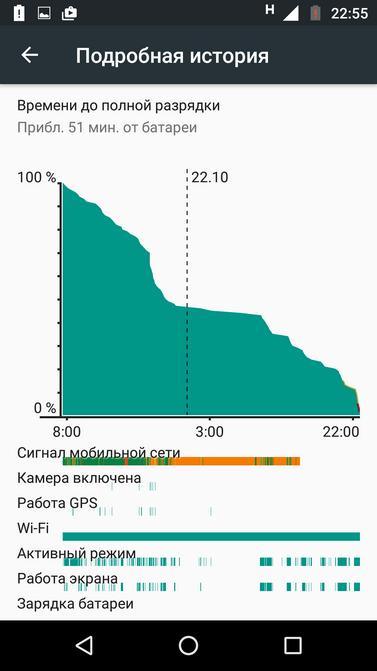 Moto Z Play и модули: не обзор