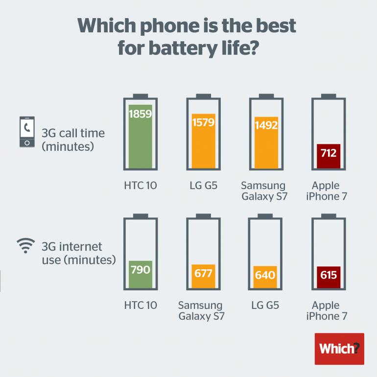 smartphone-battery-life-2016