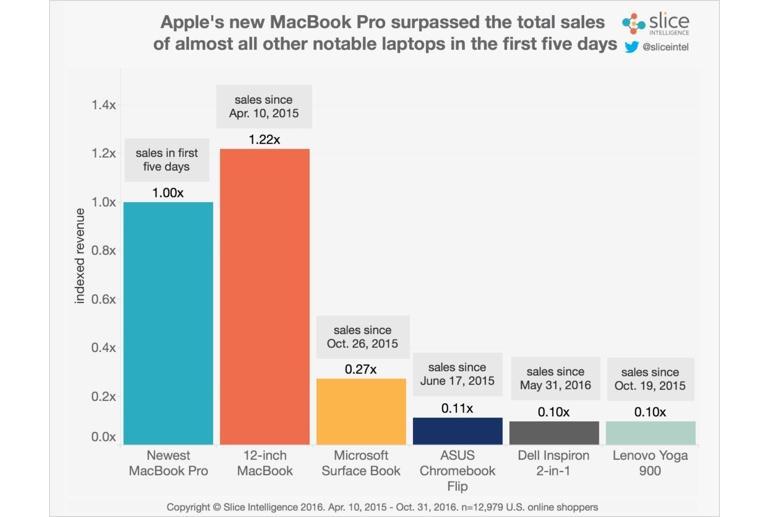 Apple увеличила заказы нановые MacBook Pro