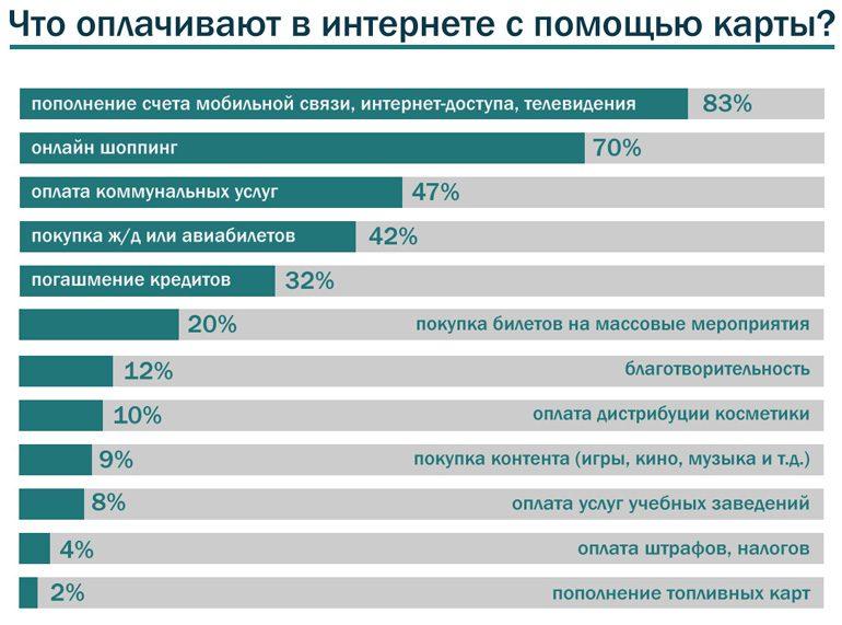 Інфографіка: 74% української інтернет-аудиторії користуються банківськими картами для онлайн-розрахунків