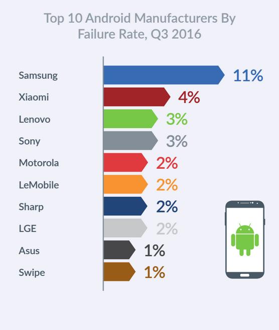 Исследование: Android-смартфоны работают стабильнее, чем устройства наiOS