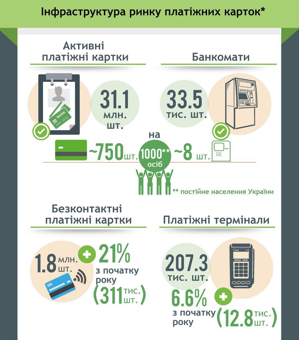 27.8% безналичных платежей приходятся напокупки онлайн— НБУ