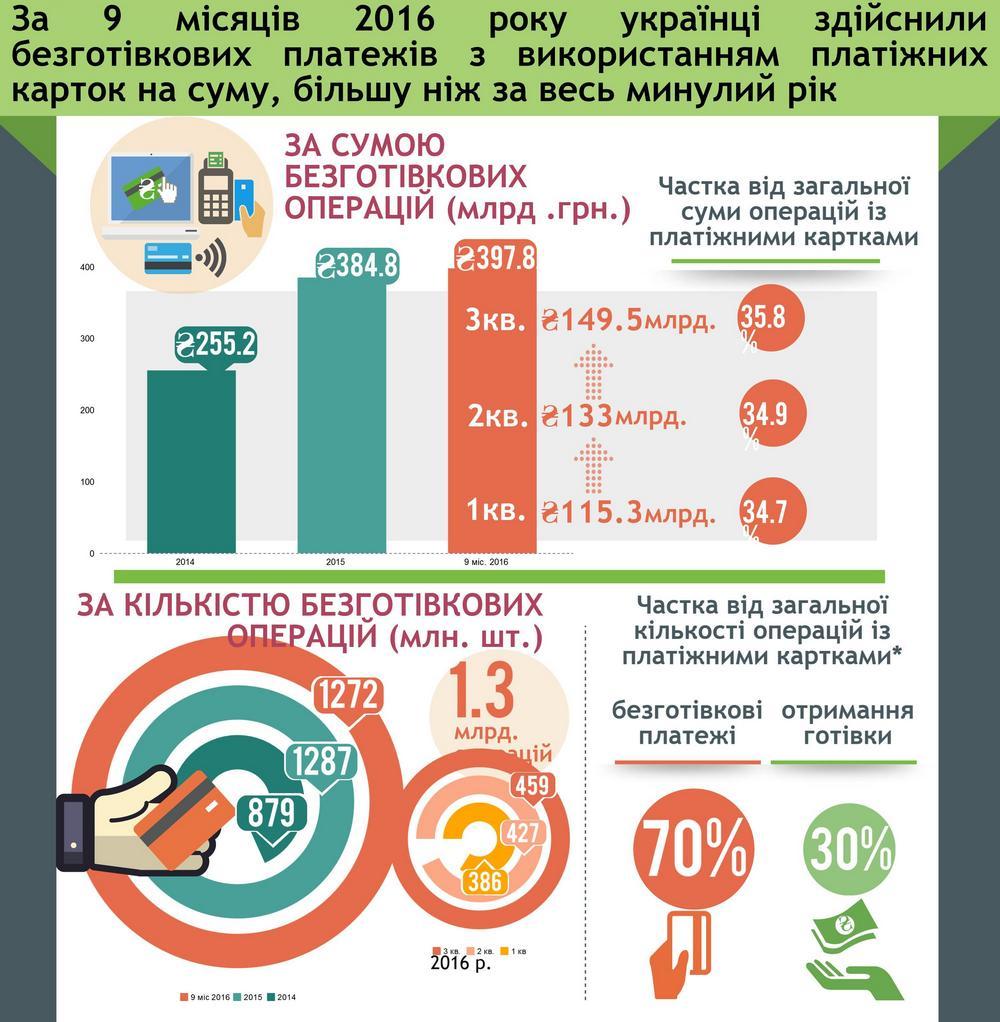 Украинцы стали активнее рассчитываться банковскими картами
