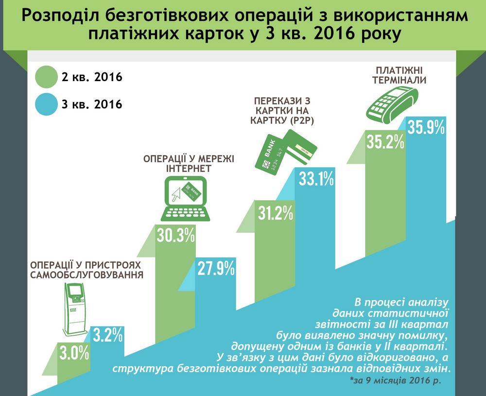 Украинцы вследующем году установили рекорд безналичных платежей