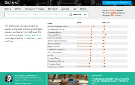 В проект Канцелярской сотни «Декларации» добавили полнотекстовый поиск, который позволяет отыскать любую информацию в декларациях чиновников