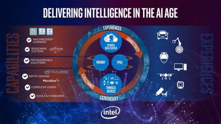 Новые встраиваемые процессоры Intel ускорят работу приложений глубокого обучения в 100 раз