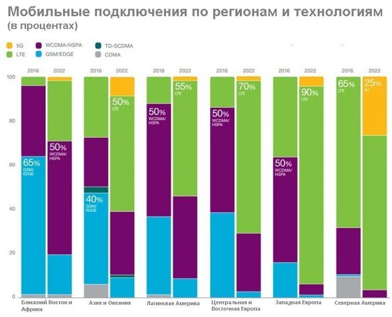 mobilnyie-podklyucheniya-po-regionam-i-tehnologiyam