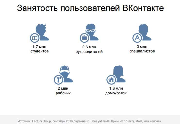 «ВКонтакте» розповіла про демографію, інтересах і активності українських користувачів соцмережі